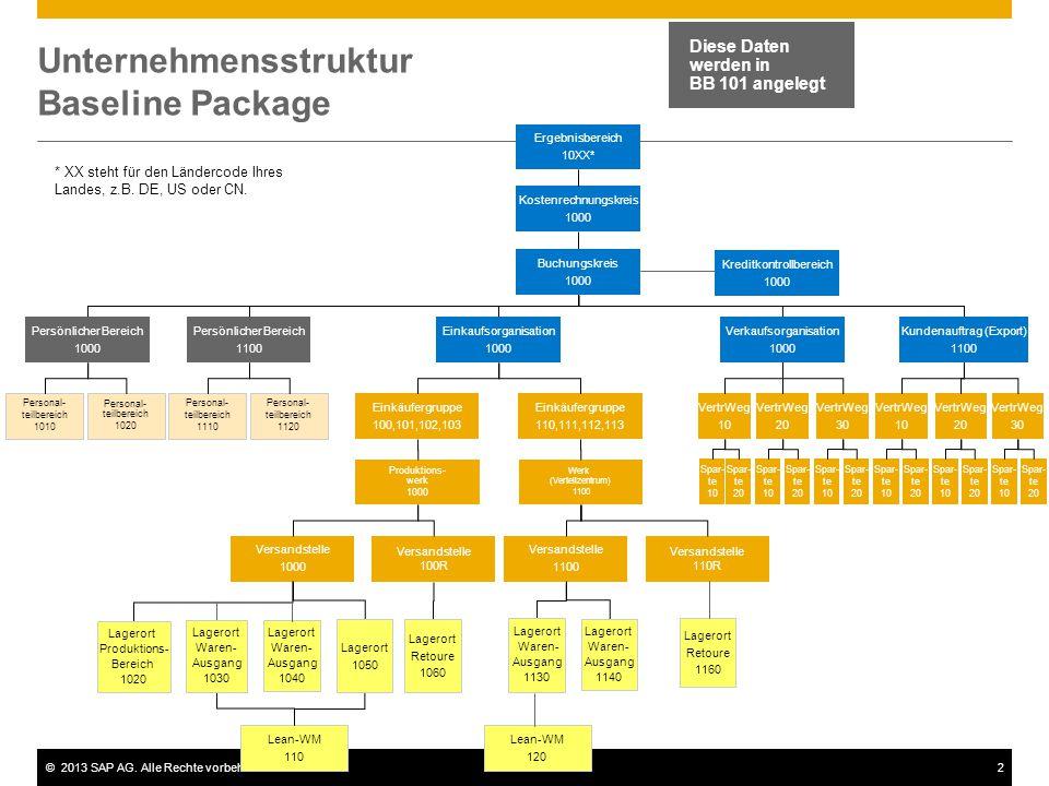 Unternehmensstruktur Baseline Package