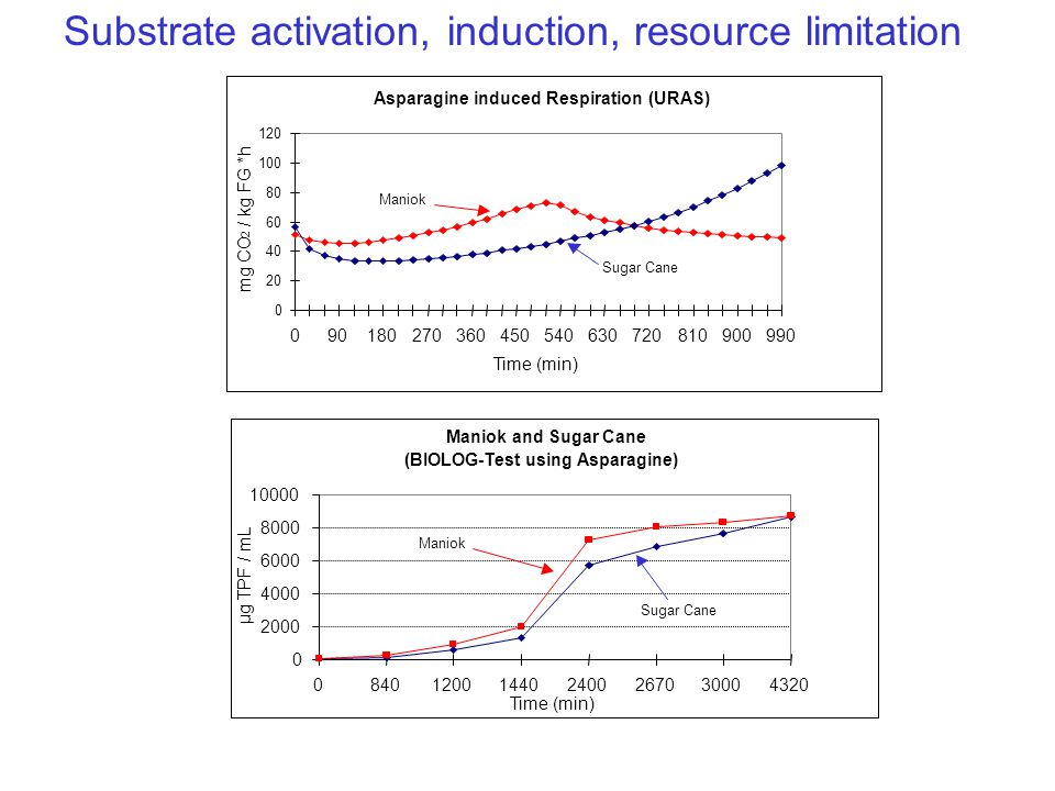 Substrate activation, induction, resource limitation