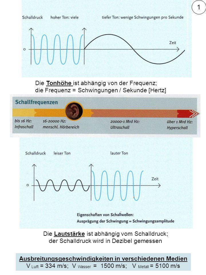 Ausbreitungsgeschwindigkeiten in verschiedenen Medien
