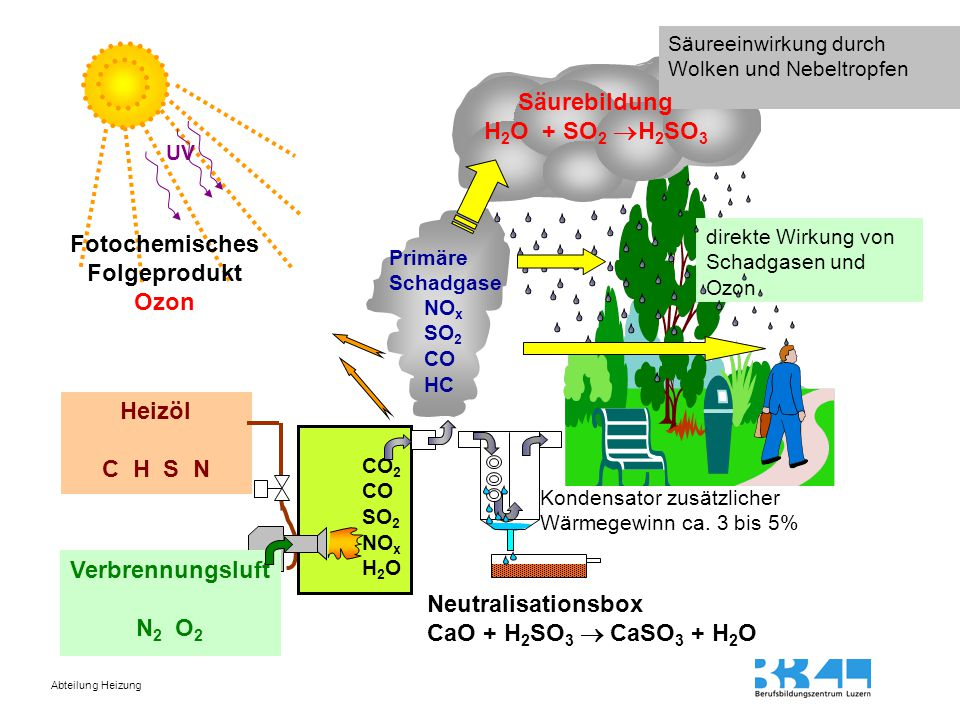 Fotochemisches Folgeprodukt