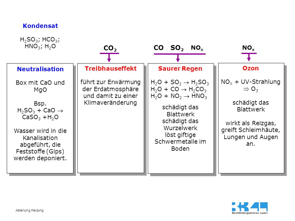 CO2 CO SO2 Kondensat H2SO3; HCO3; HNO3; H2O NOx NOx Neutralisation