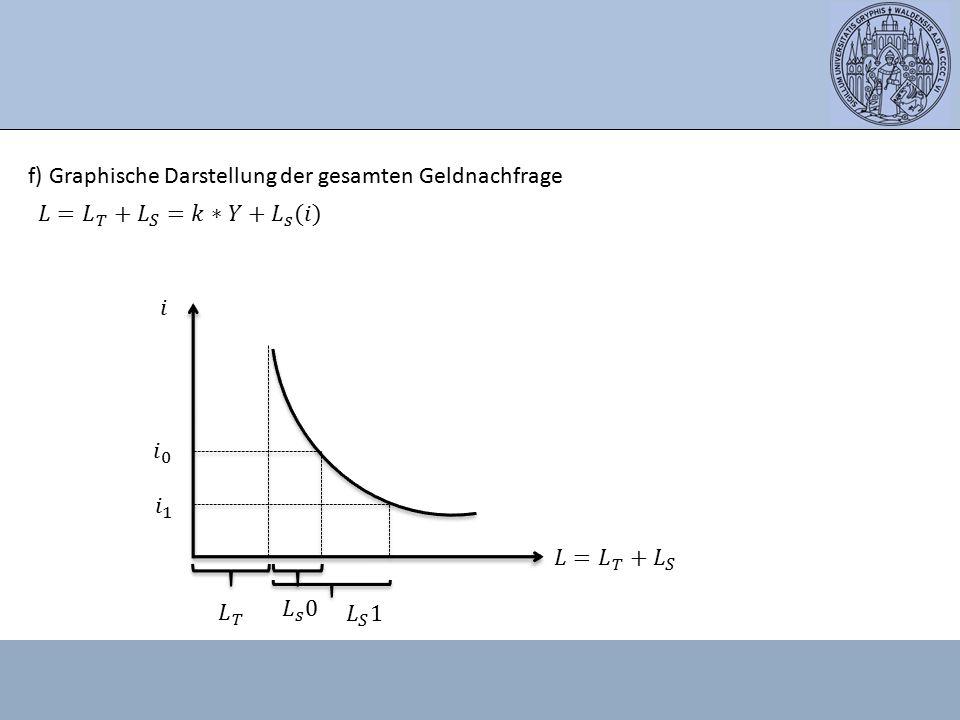 f) Graphische Darstellung der gesamten Geldnachfrage