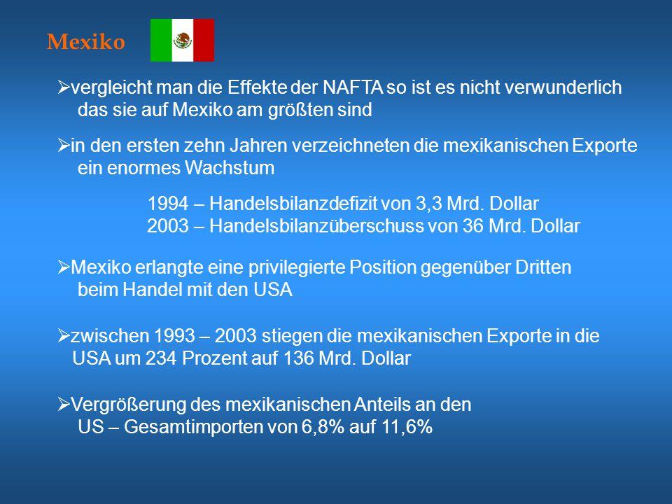 Mexiko vergleicht man die Effekte der NAFTA so ist es nicht verwunderlich. das sie auf Mexiko am größten sind.