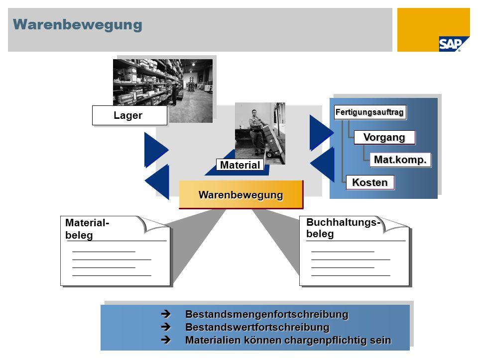 Warenbewegung Lager Vorgang Mat.komp. Material Kosten Warenbewegung