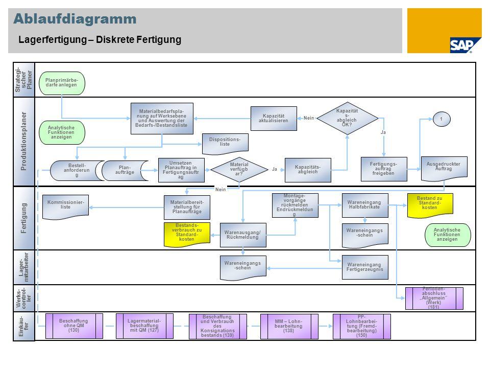 Beste Rv Anhängerstecker Diagramm Zeitgenössisch - Elektrische ...