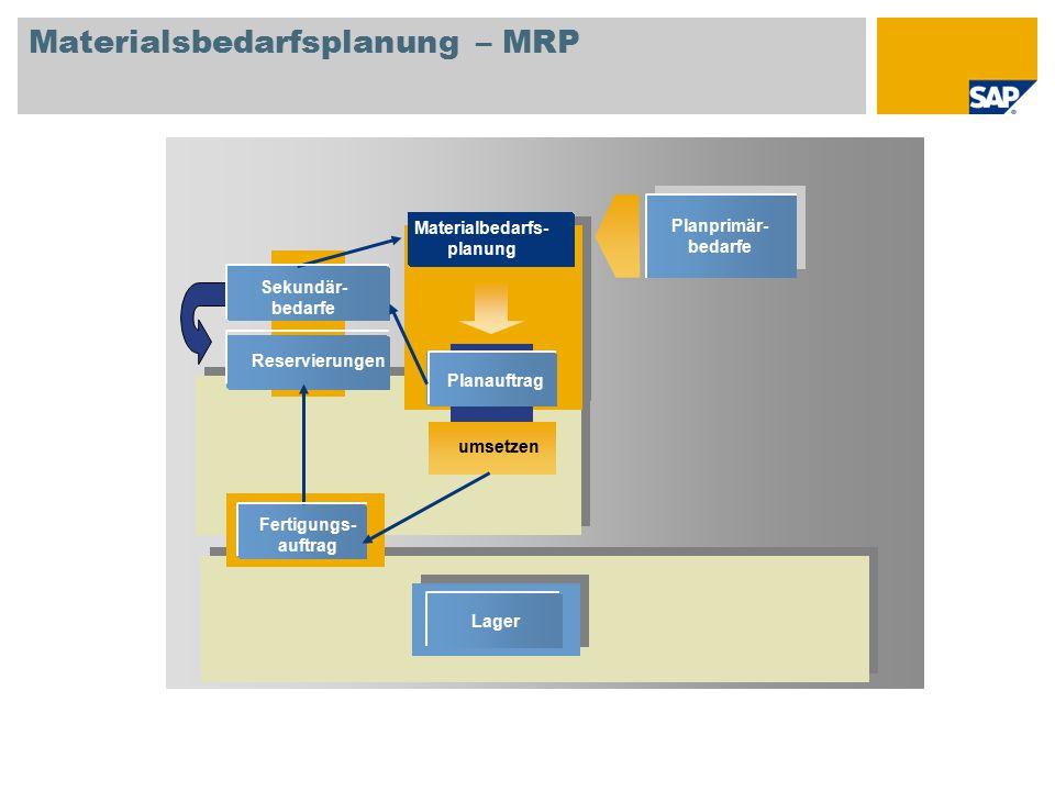 Materialsbedarfsplanung – MRP