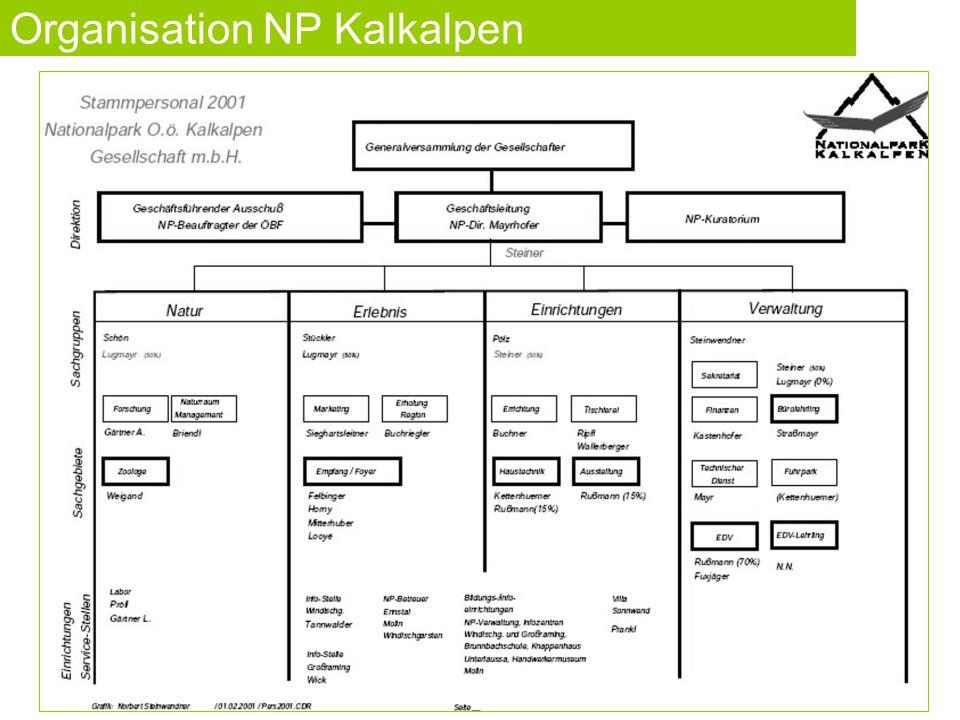 Organisation NP Kalkalpen