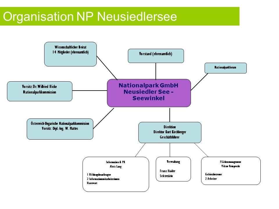 Organisation NP Neusiedlersee