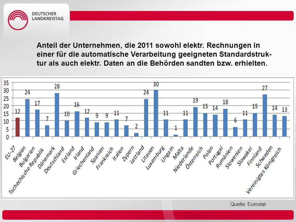 Anteil der Unternehmen, die 2011 sowohl elektr