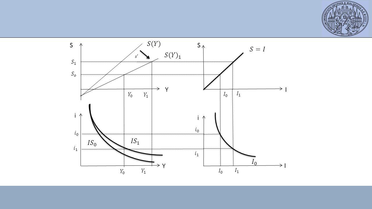 S 𝑆(𝑌) S 𝑆=𝐼 𝑆(𝑌 ) 1 Y I i i 𝐼𝑆 0 𝐼𝑆 1 𝐼 0 Y I 𝑆 1 𝑆 𝑜 𝑌 0 𝑌 1 𝐼 0 𝐼 1