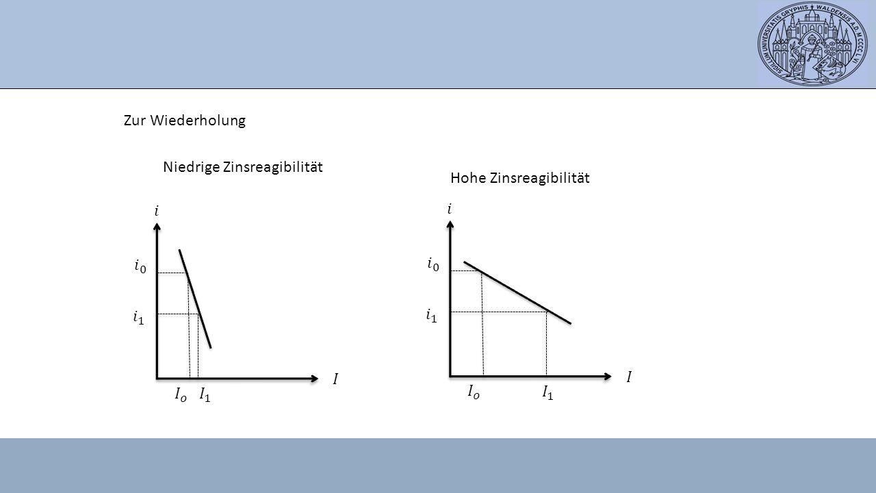 Zur Wiederholung Niedrige Zinsreagibilität. Hohe Zinsreagibilität. 𝑖. 𝑖. 𝑖 0. 𝑖 0. 𝑖 1. 𝑖 1.