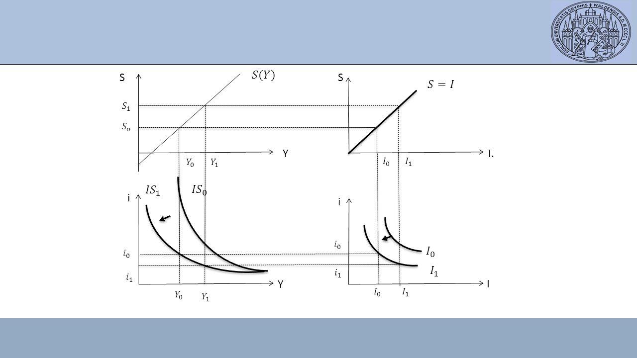 S 𝑆(𝑌) S 𝑆=𝐼 Y I. 𝐼𝑆 1 𝐼𝑆 0 i i 𝐼 0 𝐼 1 Y I 𝑆 1 𝑆 𝑜 𝑌 0 𝑌 1 𝐼 0 𝐼 1