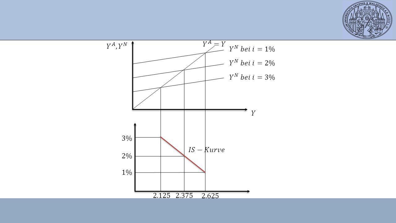 𝑌 𝐴 , 𝑌 𝑁 𝑌 𝐴 =𝑌 𝑌 𝑁 𝑏𝑒𝑖 𝑖=1% 𝑌 𝑁 𝑏𝑒𝑖 𝑖=2% 𝑌 𝑁 𝑏𝑒𝑖 𝑖=3% 𝑌 3% 𝐼𝑆−𝐾𝑢𝑟𝑣𝑒 2% 1% 2.125 2.375 2.625