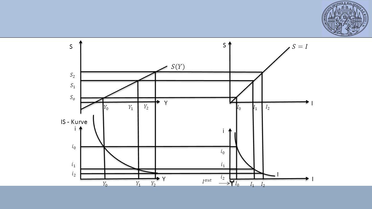 S S 𝑆=𝐼 𝑆(𝑌) Y I IS - Kurve i i I Y I 𝑆 2 𝑆 1 𝑆 𝑜 𝑌 0 𝑌 1 𝑌 2 𝐼 0 𝐼 1