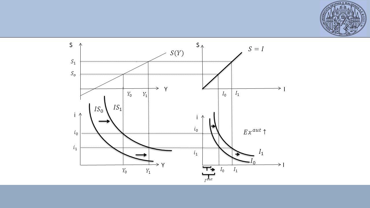 S S 𝑆=𝐼 𝑆(𝑌) Y I 𝐼𝑆 0 𝐼𝑆 1 i i 𝐸 𝑥 𝑎𝑢𝑡 ↑ 𝐼 1 𝐼 0 Y I 𝑆 1 𝑆 𝑜 𝑌 0 𝑌 1