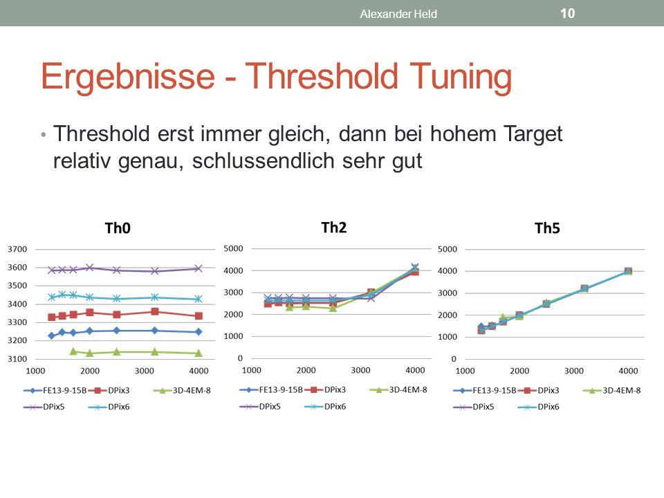 Ergebnisse - Threshold Tuning