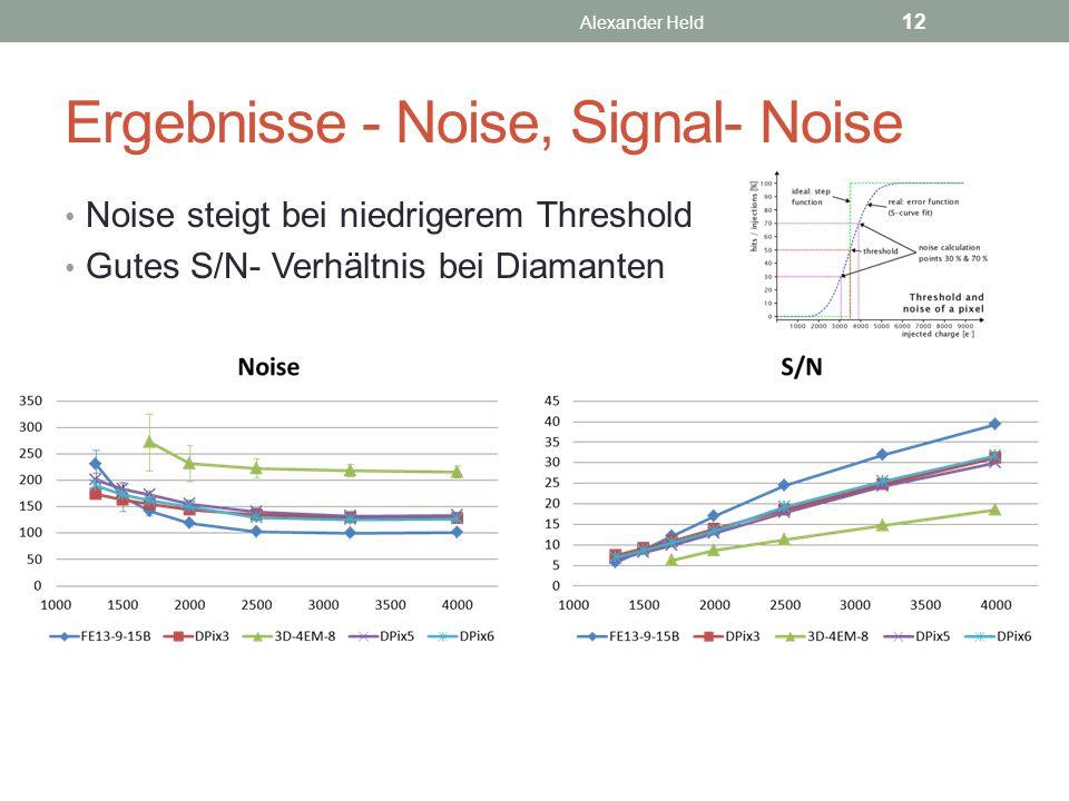 Ergebnisse - Noise, Signal- Noise