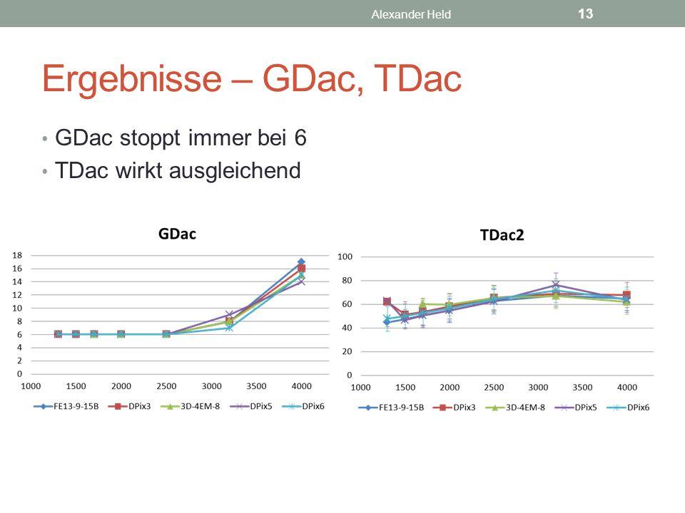 Ergebnisse – GDac, TDac GDac stoppt immer bei 6