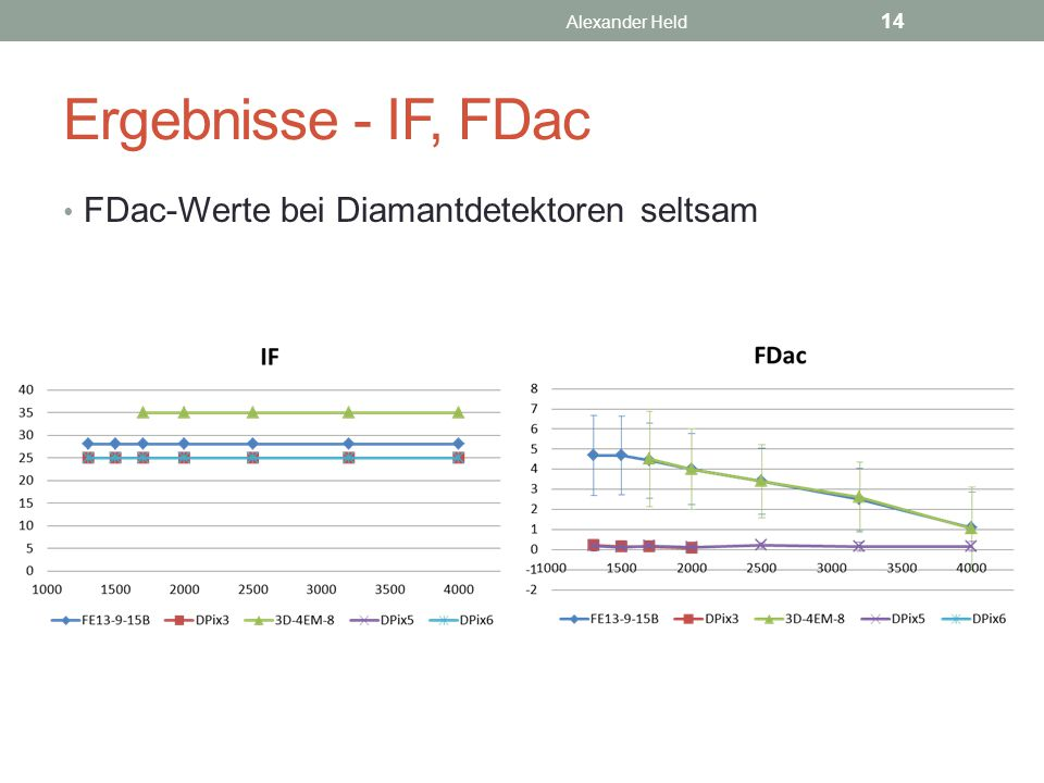 Ergebnisse - IF, FDac FDac-Werte bei Diamantdetektoren seltsam