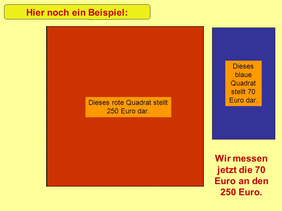 Hier noch ein Beispiel: Wir messen jetzt die 70 Euro an den 250 Euro.