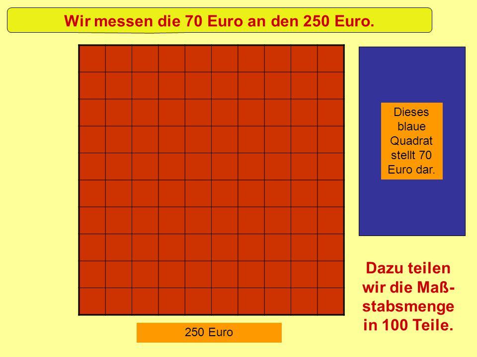 Wir messen die 70 Euro an den 250 Euro.