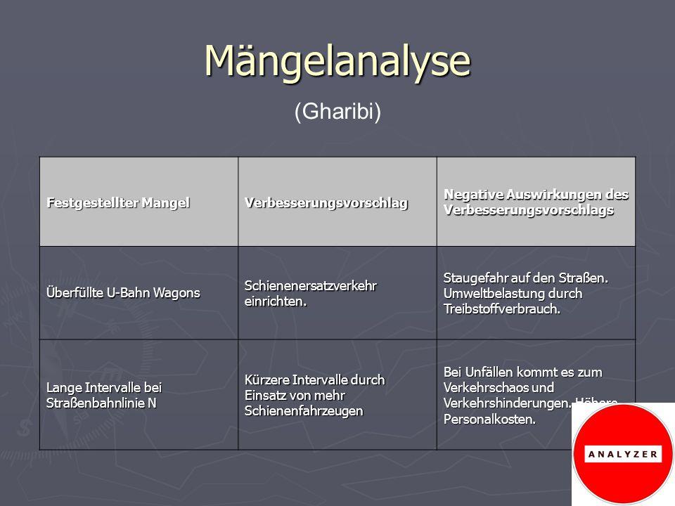 Mängelanalyse (Gharibi) Festgestellter Mangel Verbesserungsvorschlag