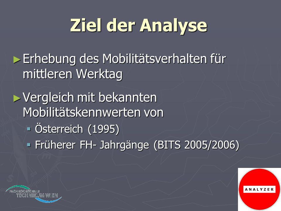Ziel der Analyse Erhebung des Mobilitätsverhalten für mittleren Werktag. Vergleich mit bekannten Mobilitätskennwerten von.