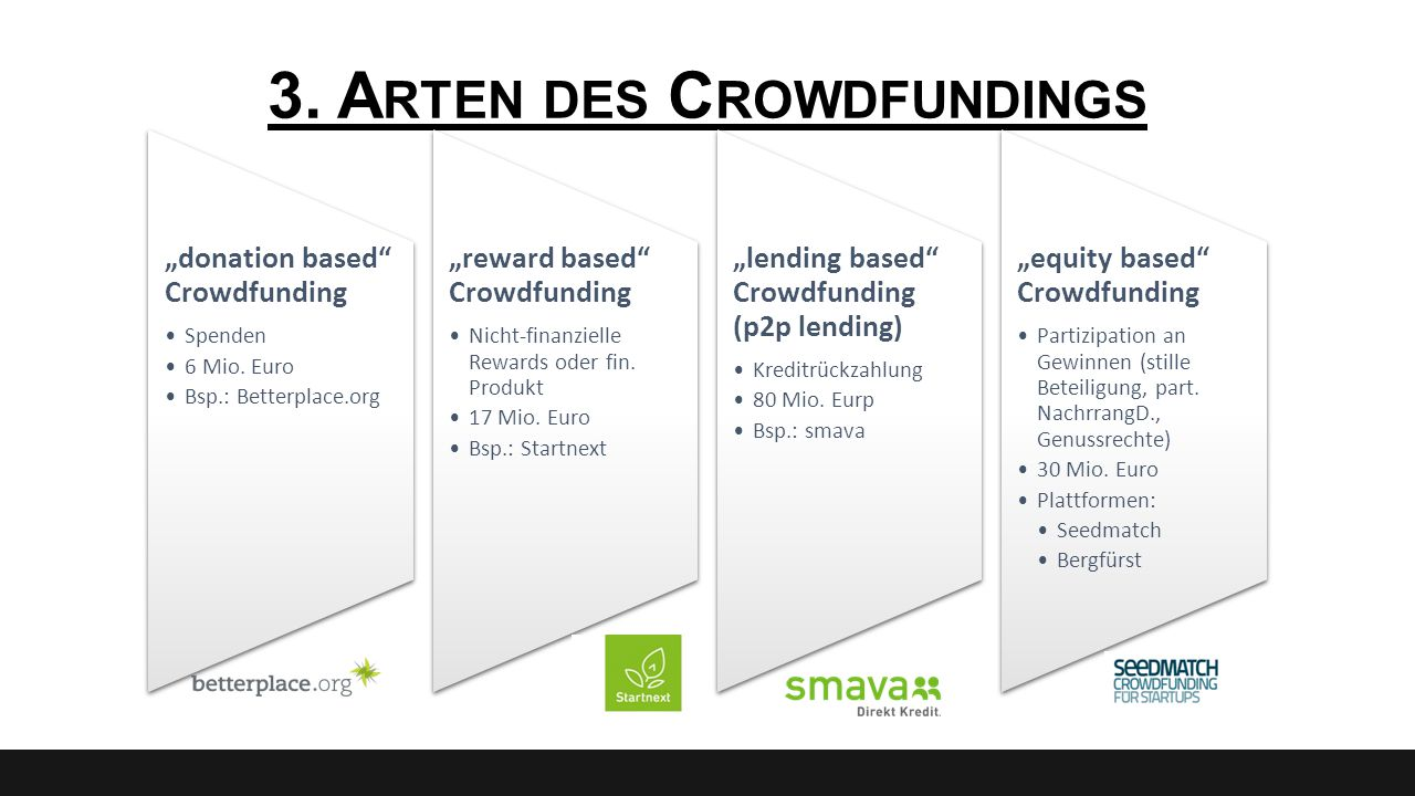 3. Arten des Crowdfundings