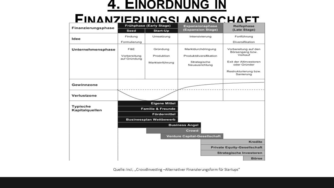 4. Einordnung in Finanzierungslandschaft