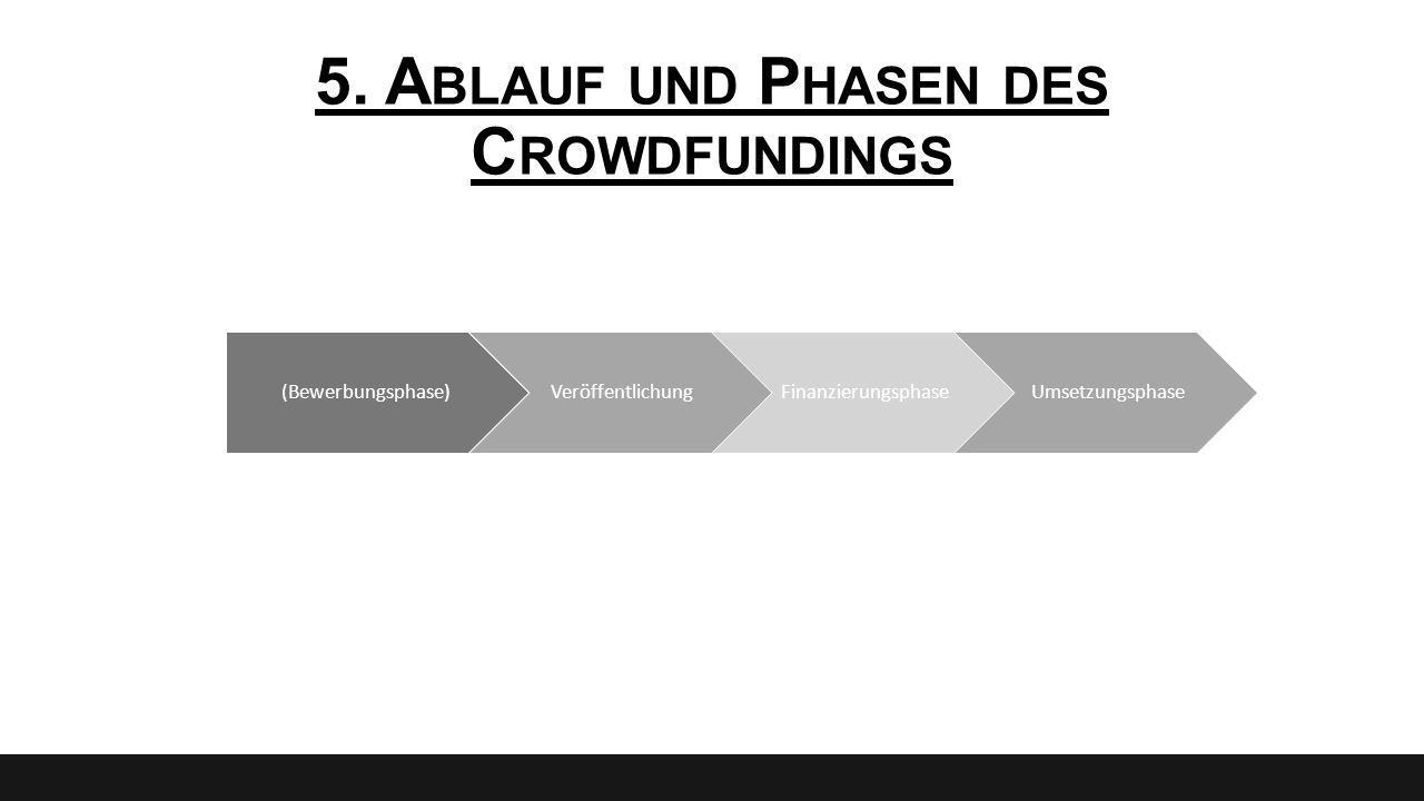5. Ablauf und Phasen des Crowdfundings