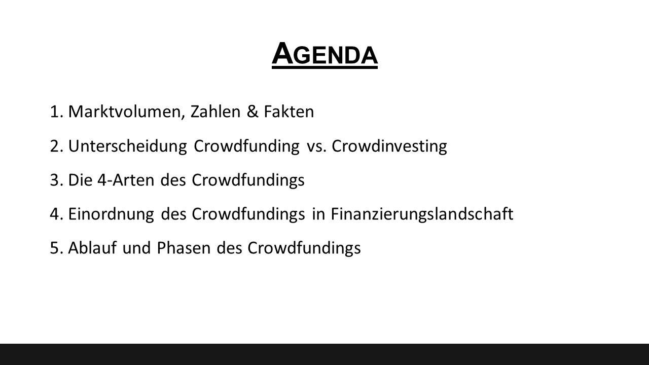 Agenda Marktvolumen, Zahlen & Fakten