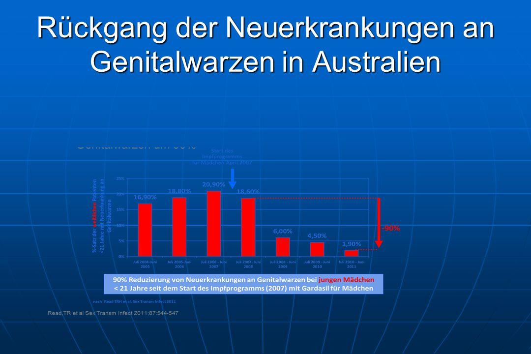 Rückgang der Neuerkrankungen an Genitalwarzen in Australien