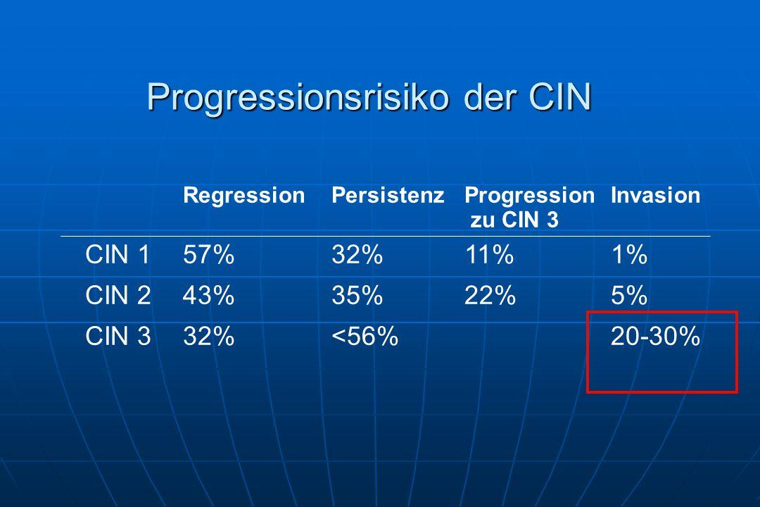 Progressionsrisiko der CIN