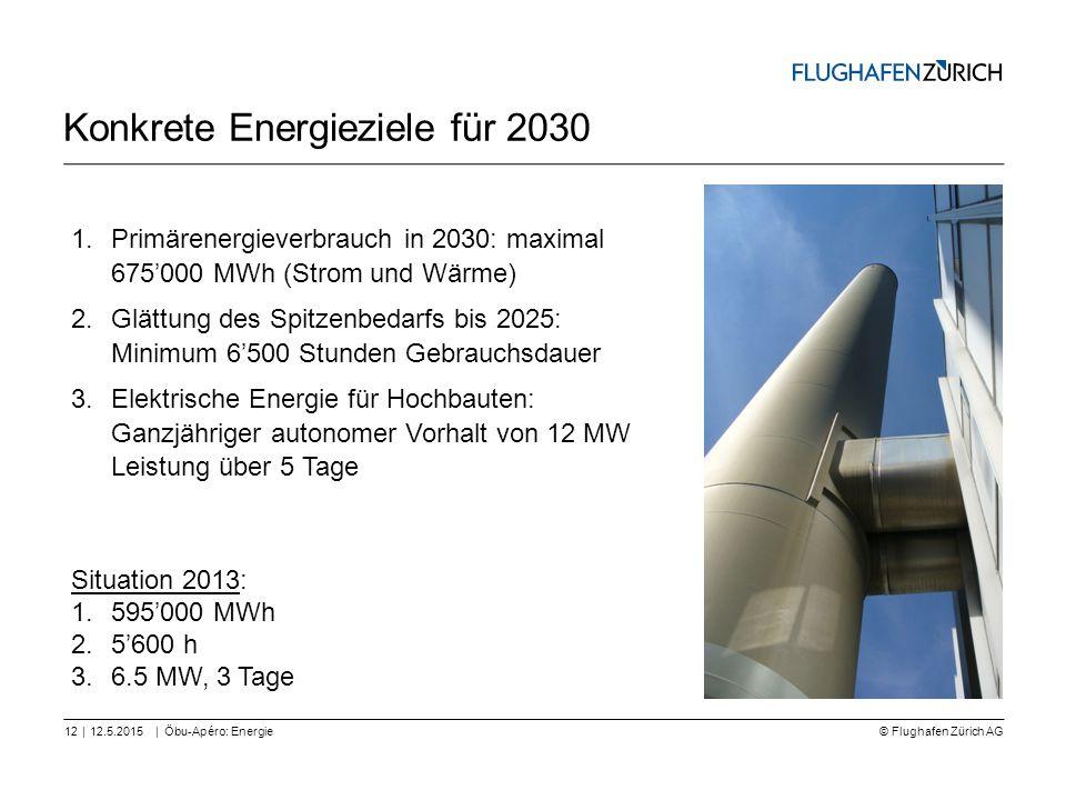 Konkrete Energieziele für 2030