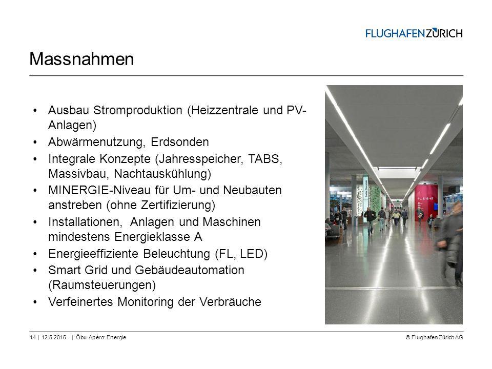 Massnahmen Ausbau Stromproduktion (Heizzentrale und PV- Anlagen)