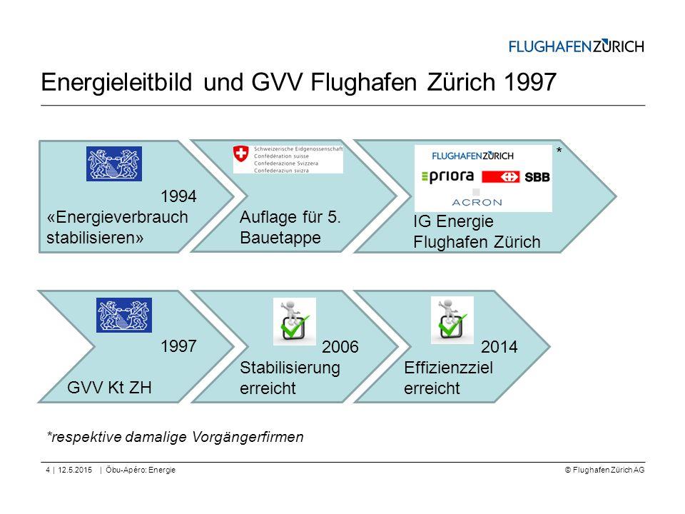 Energieleitbild und GVV Flughafen Zürich 1997
