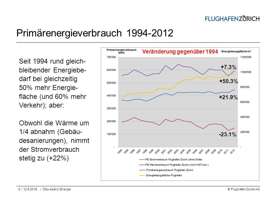 Primärenergieverbrauch 1994-2012
