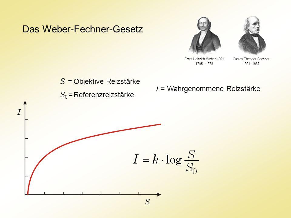 Gustav Theodor Fechner 1801 -1887
