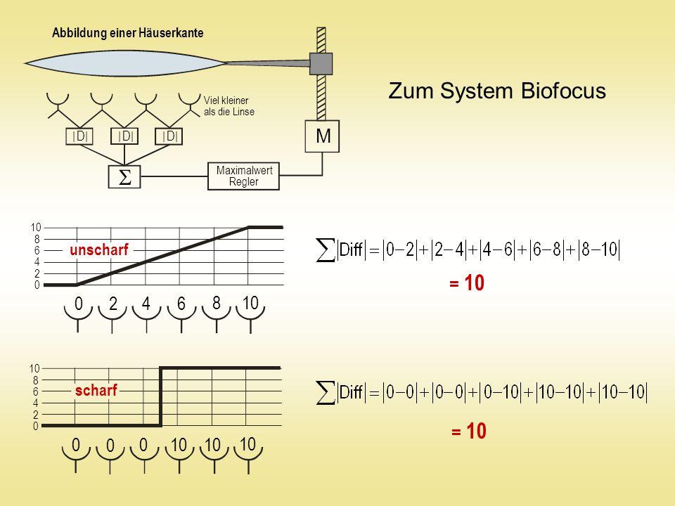 Zum System Biofocus  M 2 4 6 8 10 10 10 10 unscharf = 10 scharf = 10