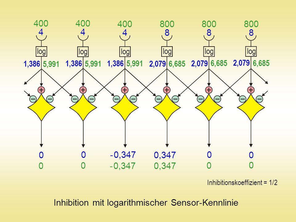 Inhibition mit logarithmischer Sensor-Kennlinie