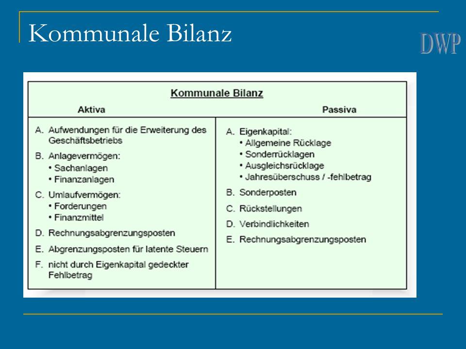 Kommunale Bilanz