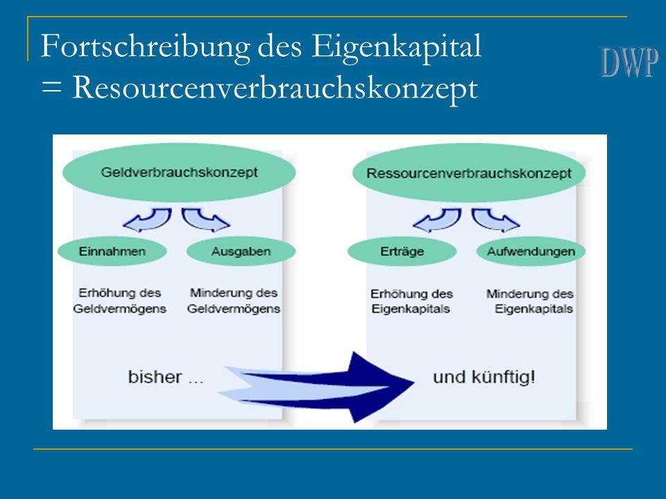 Fortschreibung des Eigenkapital = Resourcenverbrauchskonzept