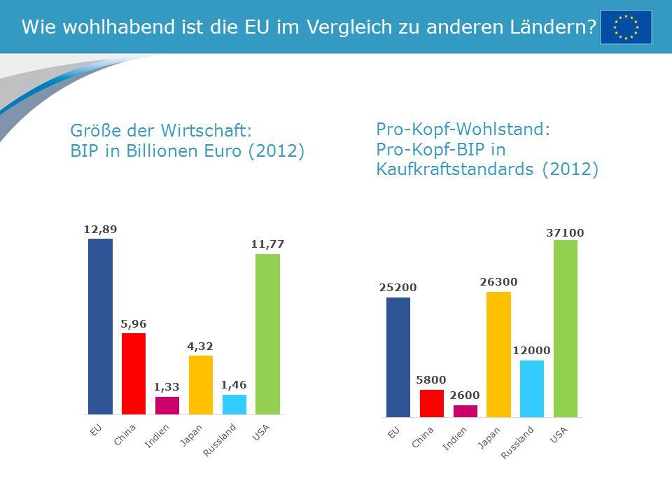 Wie wohlhabend ist die EU im Vergleich zu anderen Ländern