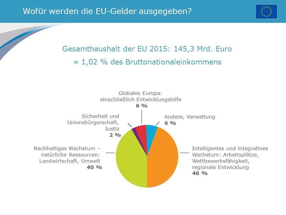 Wofür werden die EU-Gelder ausgegeben