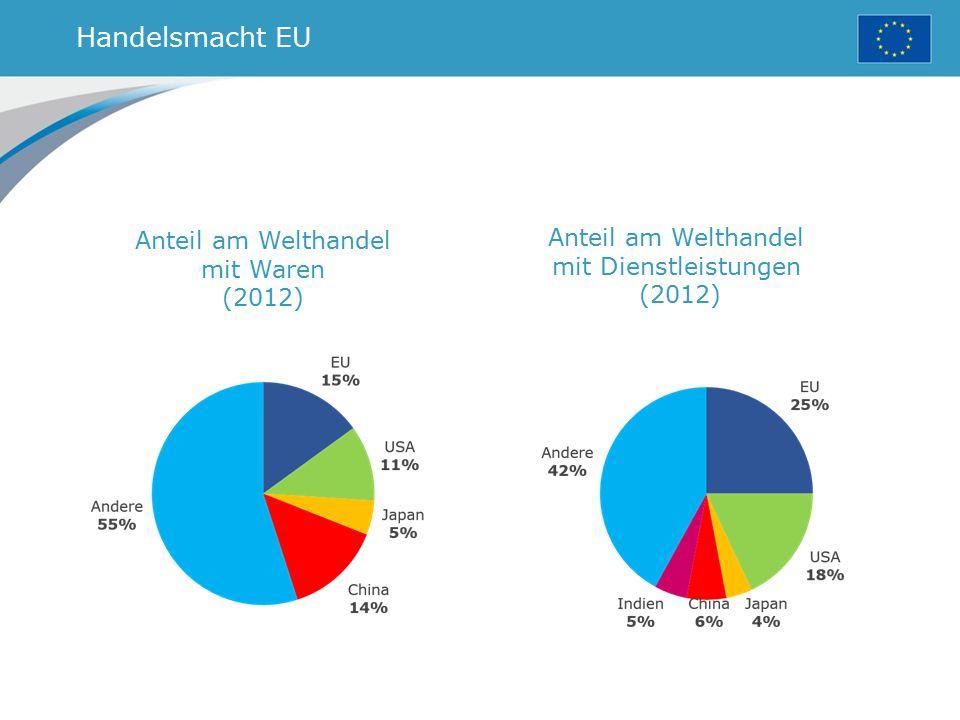 Handelsmacht EU Anteil am Welthandel mit Waren (2012)