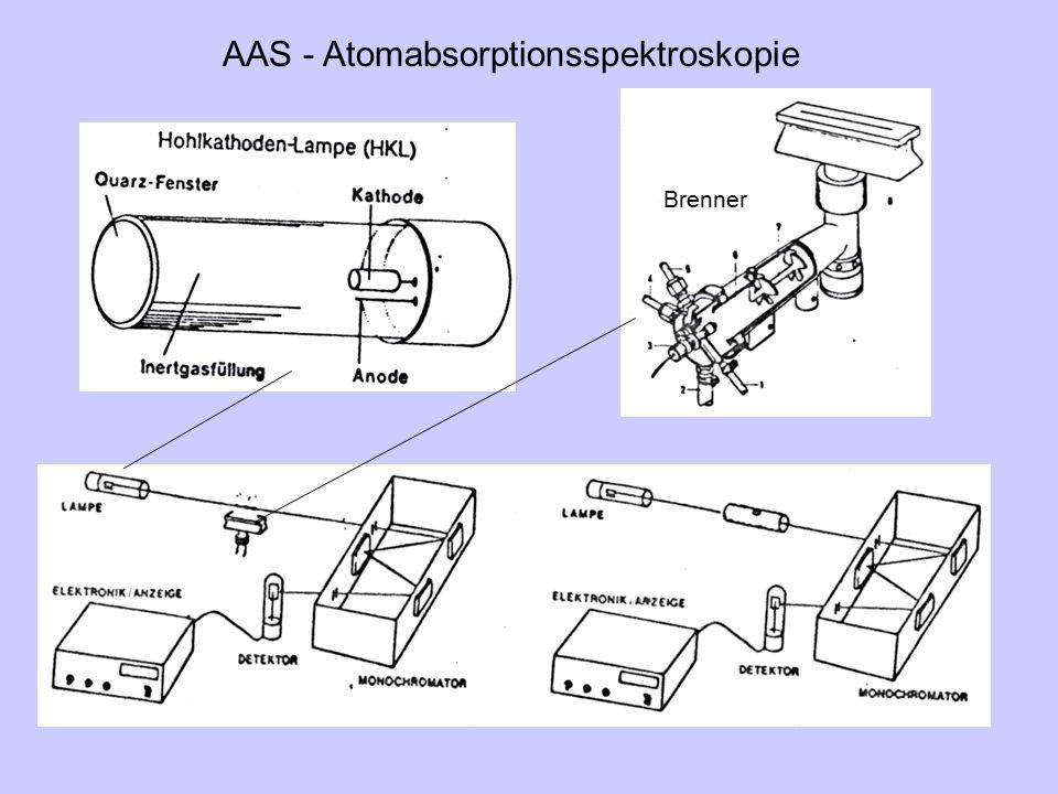 AAS - Atomabsorptionsspektroskopie
