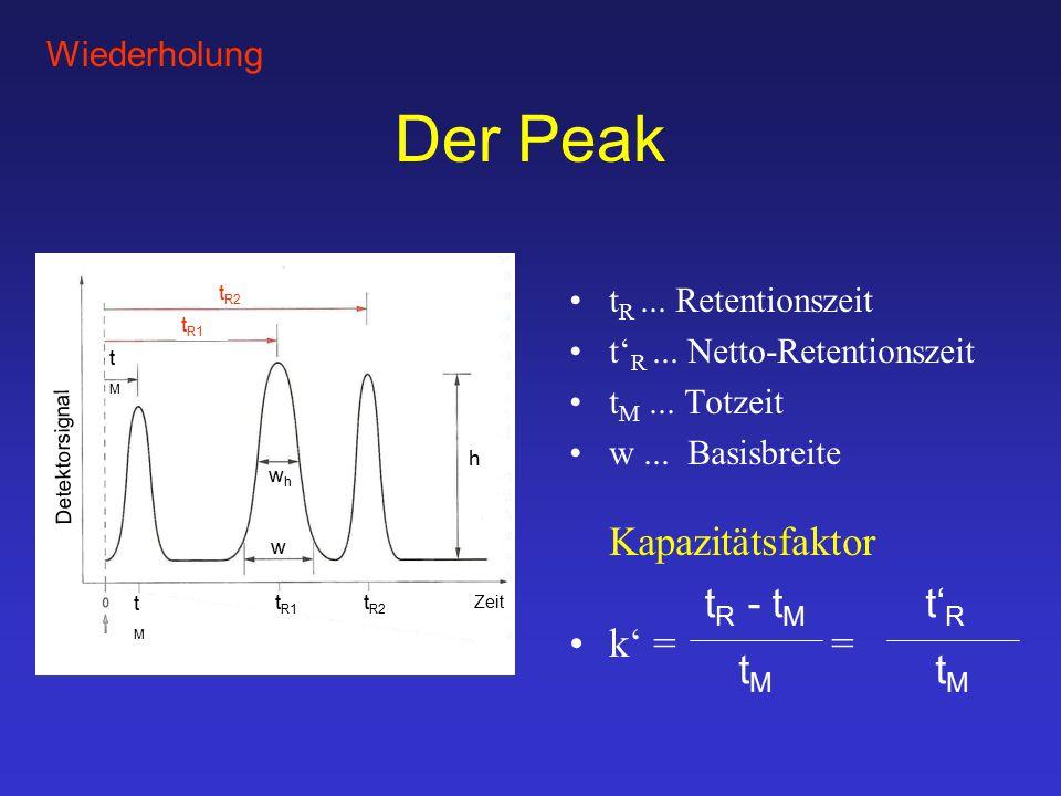 Der Peak k' = = tR - tM tM t'R tM Wiederholung tR ... Retentionszeit