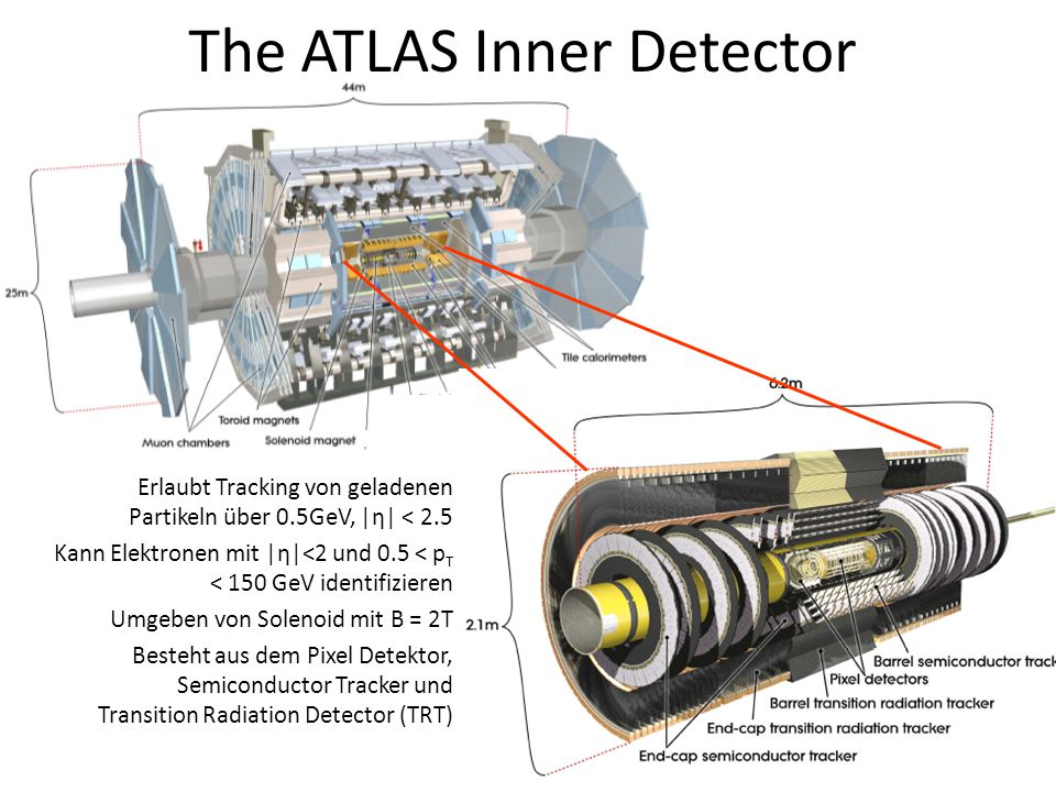 The ATLAS Inner Detector
