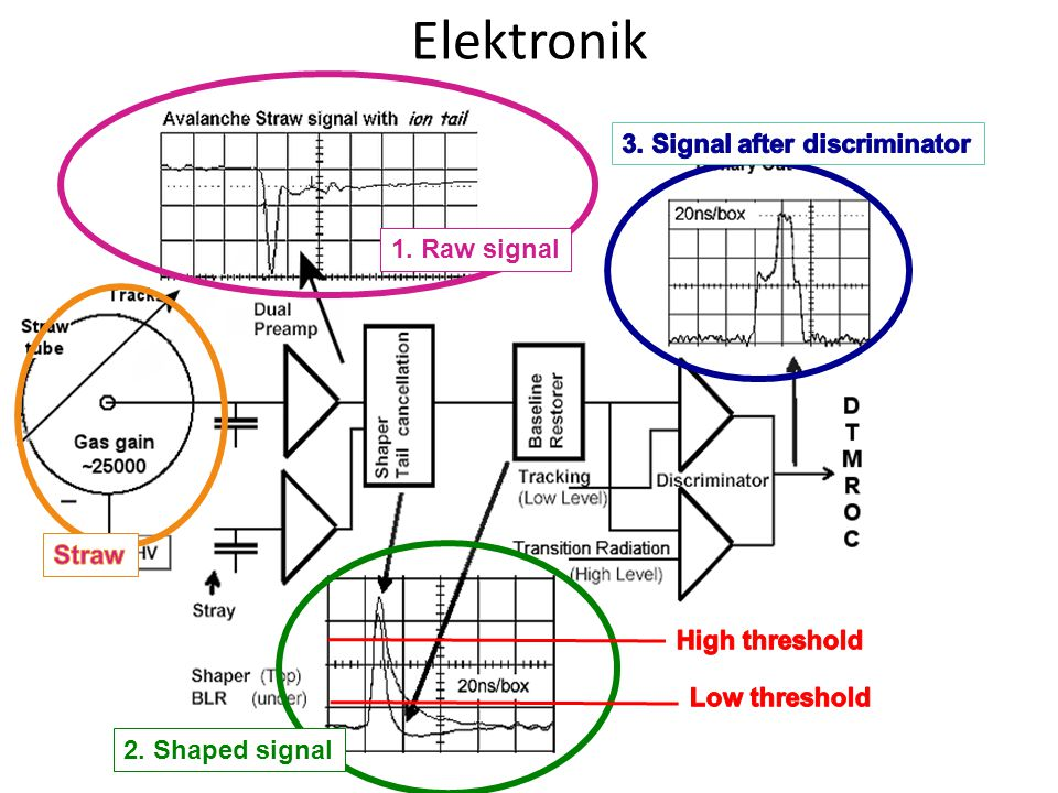 Elektronik 3. Signal after discriminator 1. Raw signal Straw