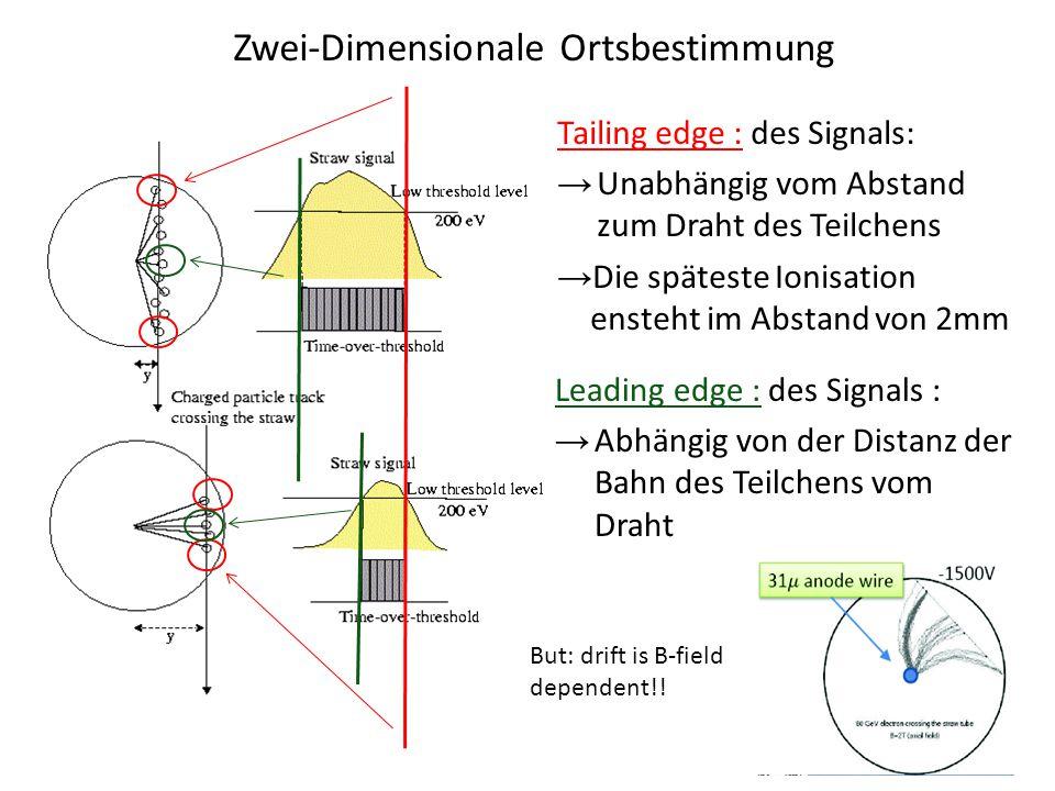 Zwei-Dimensionale Ortsbestimmung